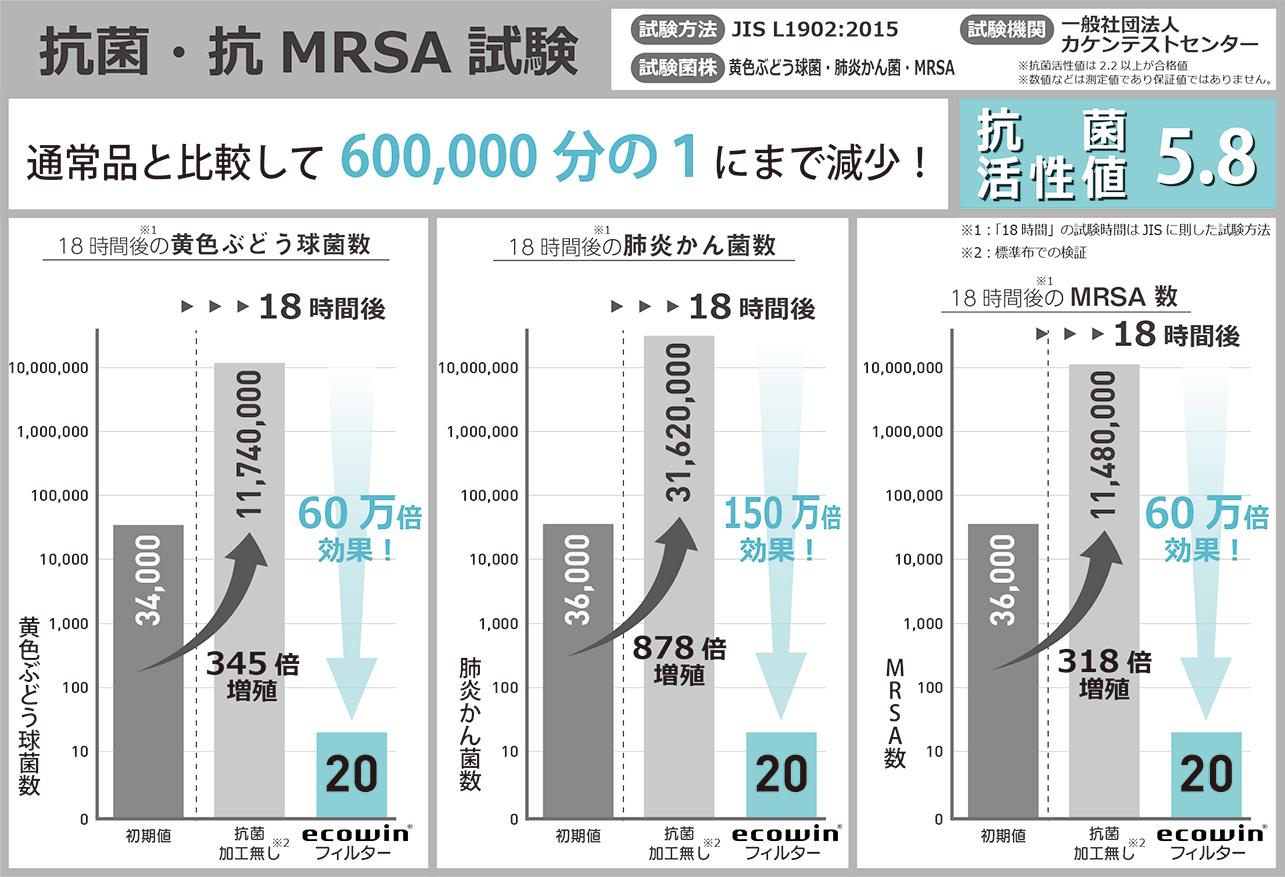 抗菌・抗MRSA試験の詳細
