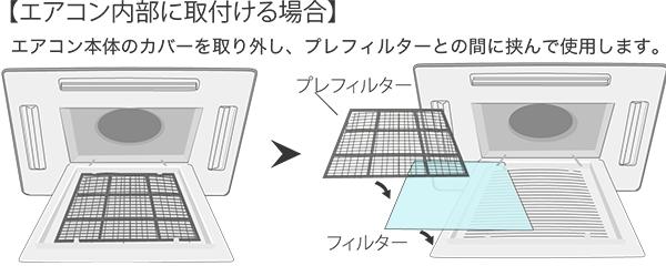 【天井カセット形エアコン内部に取り付ける場合】エアコン本体のカバーを取り外し、プレフィルターとの間に挟んで使用します