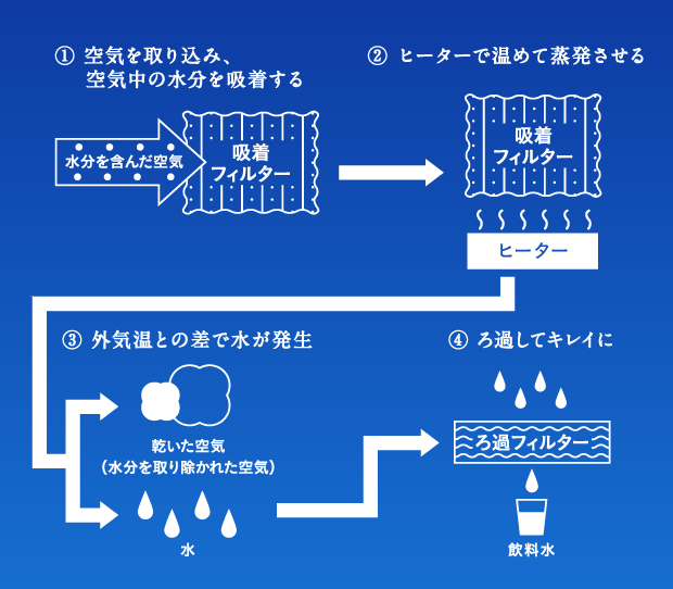 1.空気を取り込み、空気中の水分を吸着する 2.ヒーターで温めて蒸発させる 3.外気温との差で水が発生 4.濾過してキレイに